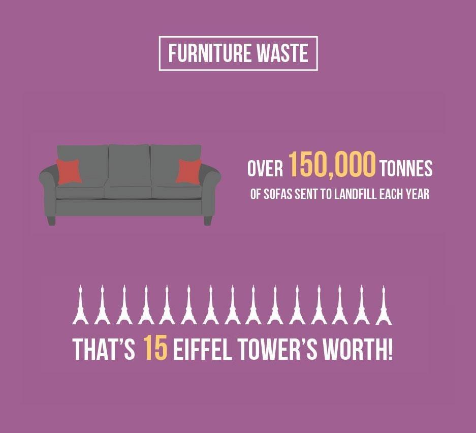 Furniture Waste
